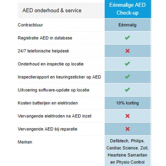 AED controle
